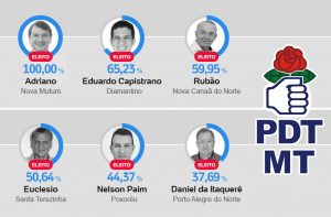 Prefeitos eleitos PDT - Mato Grosso